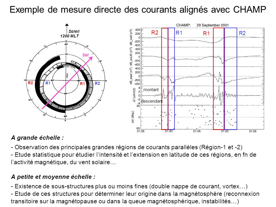 Exemple de mesure directe des courants alignés avec CHAMP