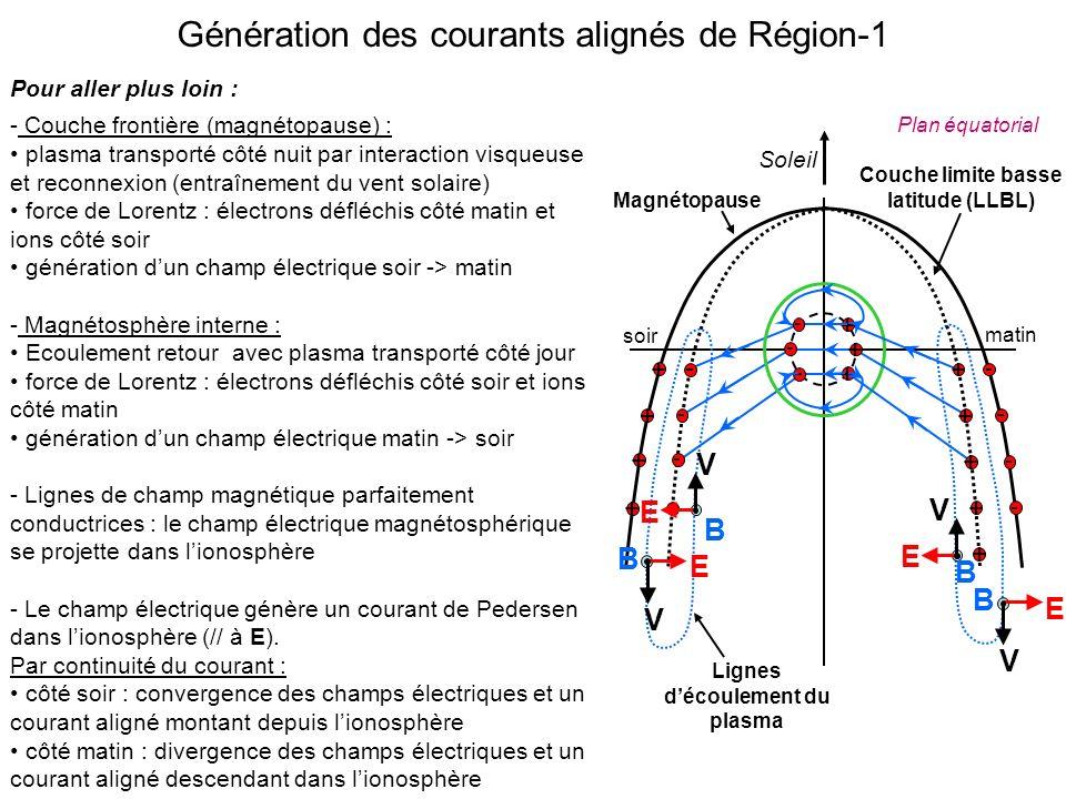 Couche limite basse latitude (LLBL) Lignes d'écoulement du plasma