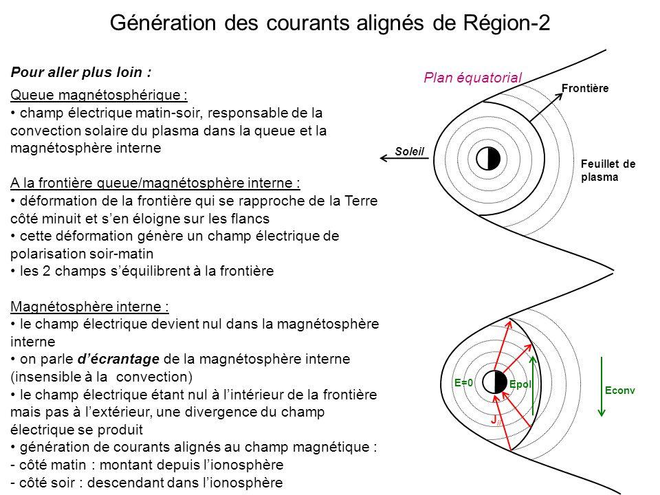 Génération des courants alignés de Région-2