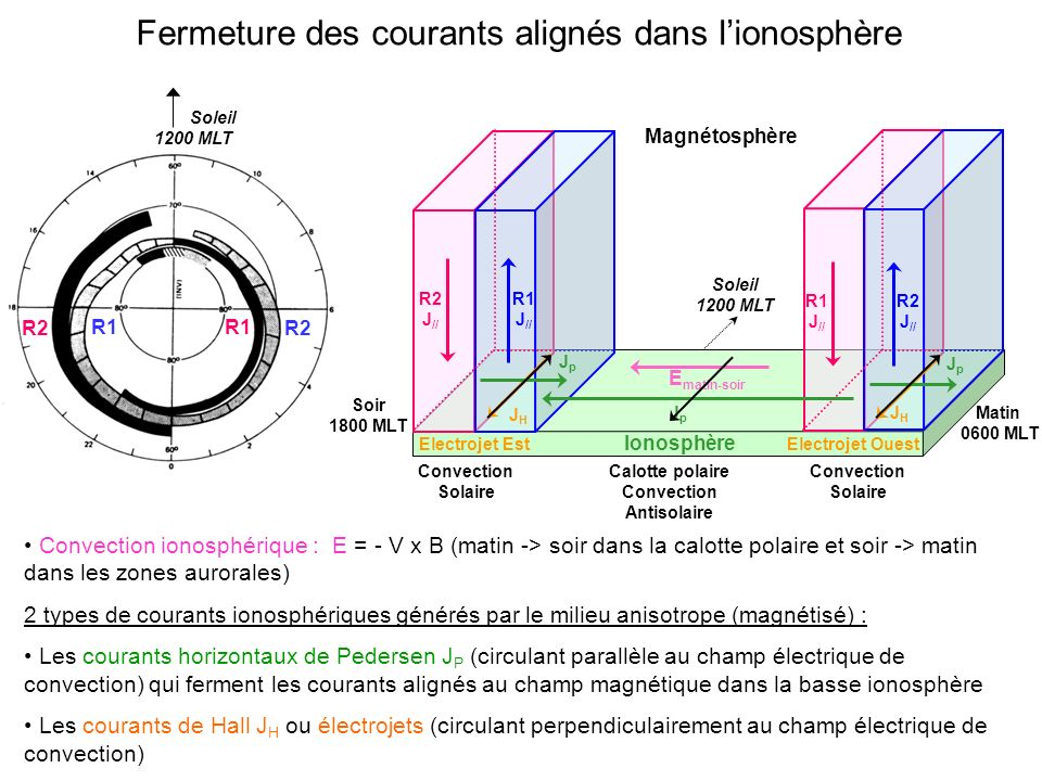 Convection Antisolaire
