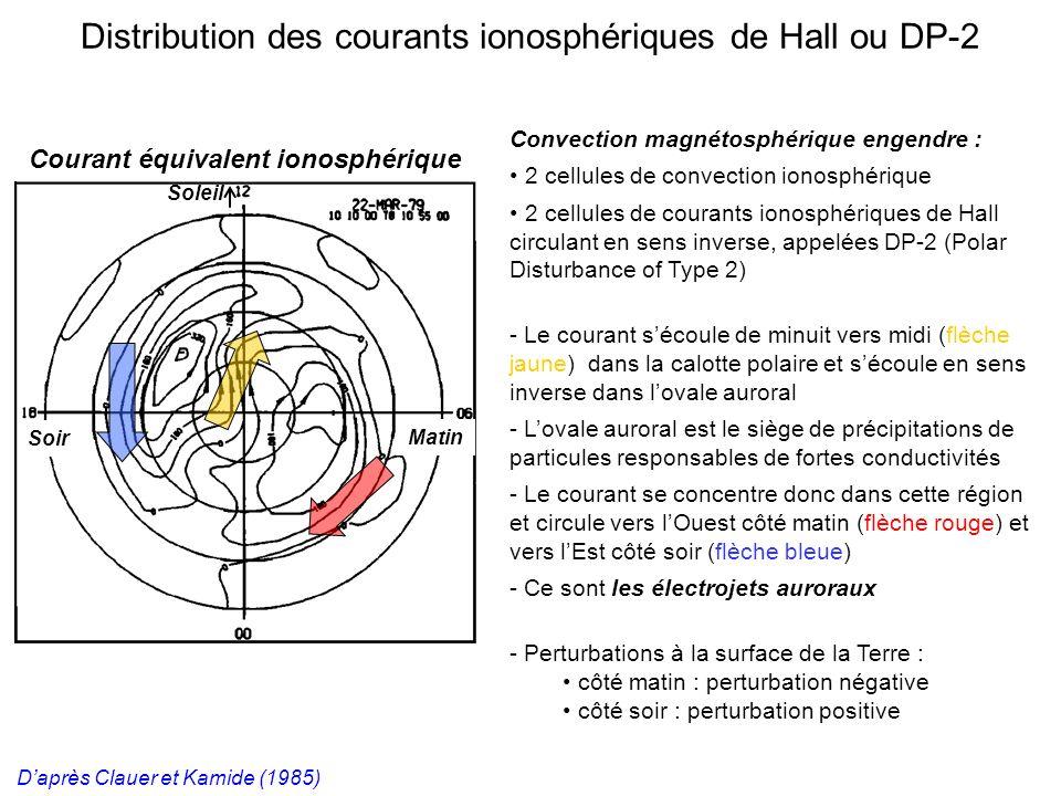 Courant équivalent ionosphérique