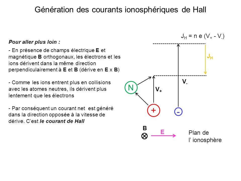 Génération des courants ionosphériques de Hall