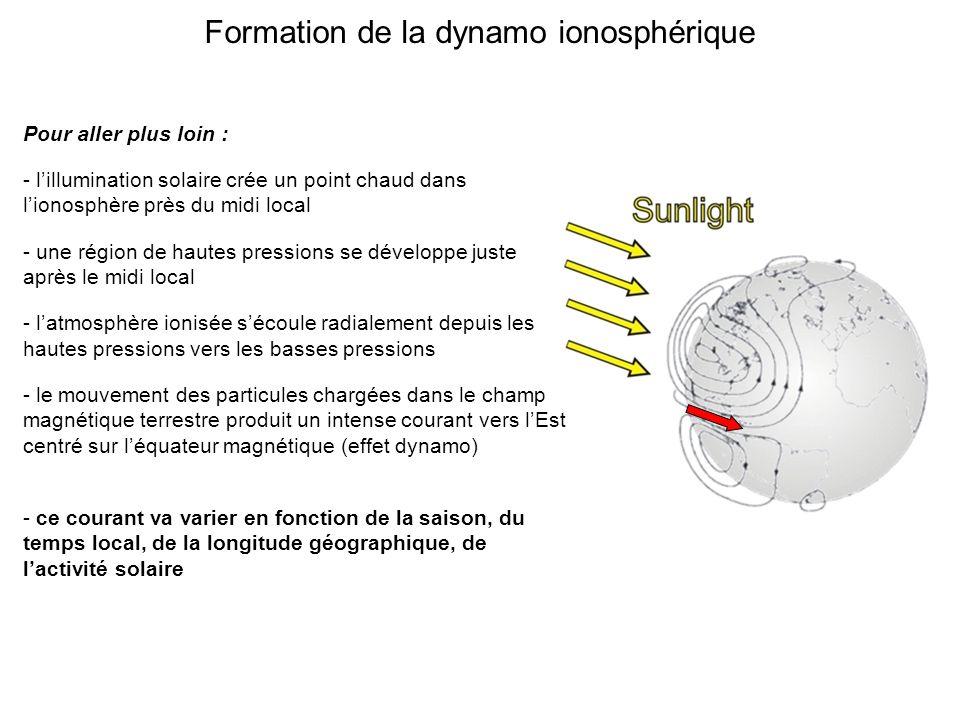 Formation de la dynamo ionosphérique