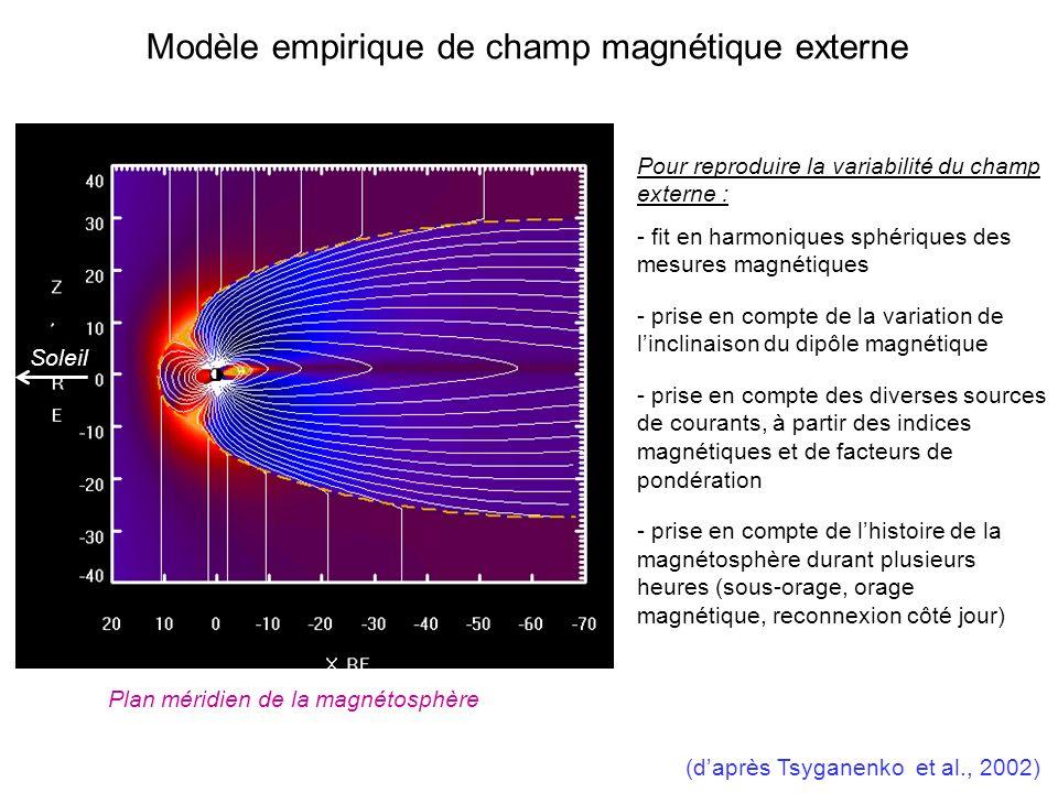 Modèle empirique de champ magnétique externe