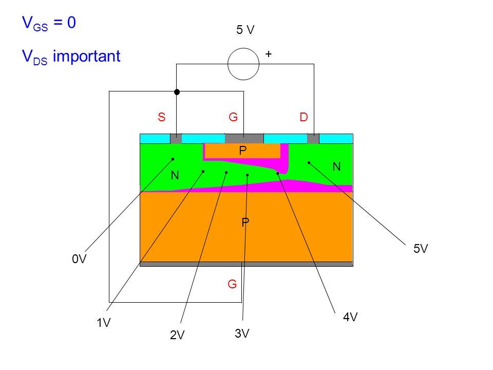 VGS = 0 5 V VDS important + S G D P 0V N N 5V 1V 2V 3V 4V P G