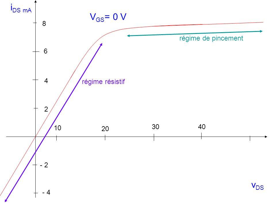 iDS mA VGS= 0 V vDS 8 régime de pincement régime résistif 6 4 2 10 30