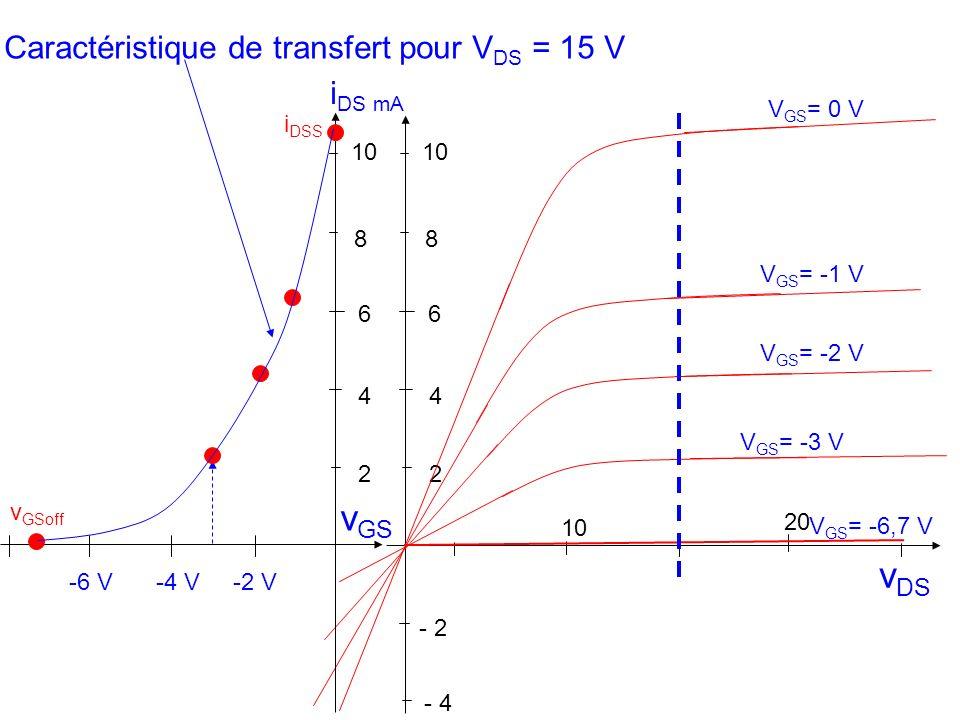 vGS vDS Caractéristique de transfert pour VDS = 15 V iDS mA VGS= 0 V