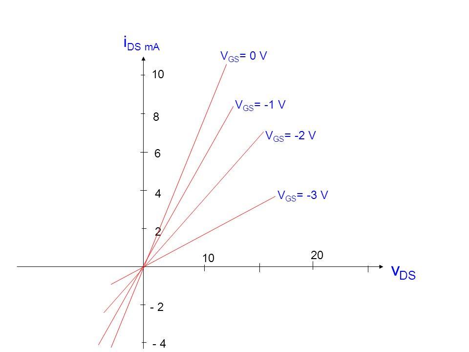 vDS iDS mA VGS= 0 V 10 VGS= -1 V 8 VGS= -2 V 6 4 VGS= -3 V 2 20 10 - 2