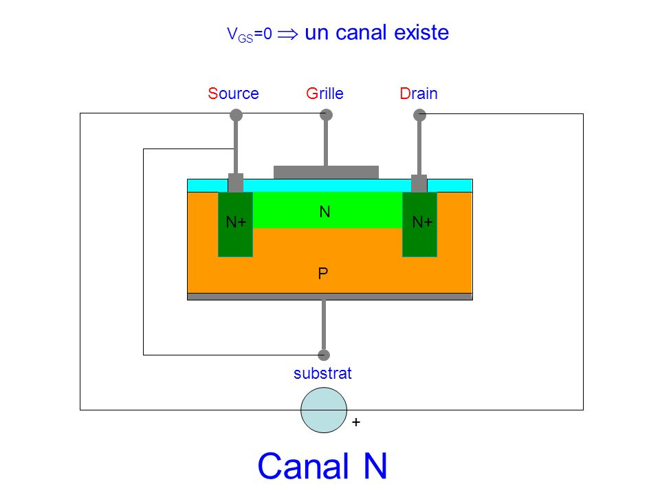 Canal N VGS=0  un canal existe Source Grille Drain N N+ N+ P substrat