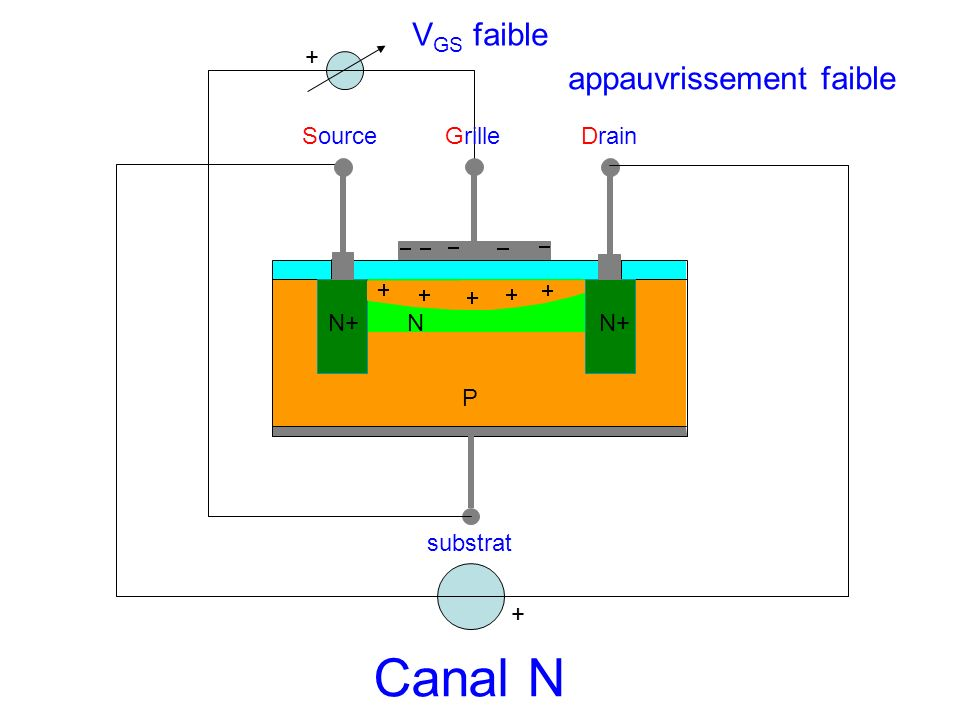 Canal N VGS faible appauvrissement faible + Source Grille Drain N+ N