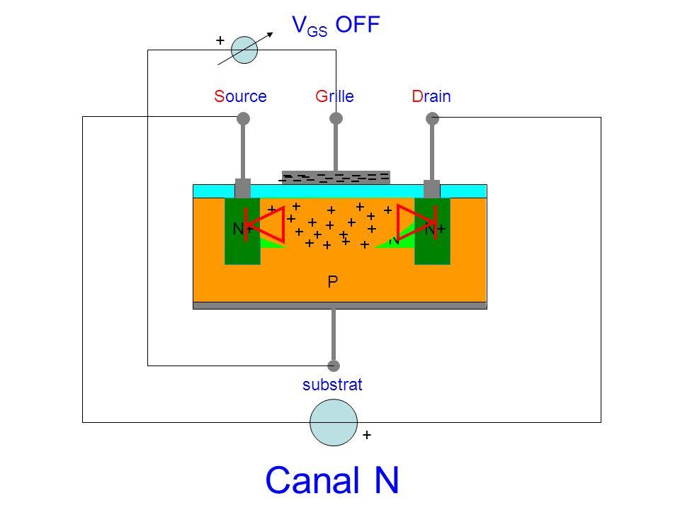 VGS OFF + Source Grille Drain N+ N+ N P substrat + Canal N