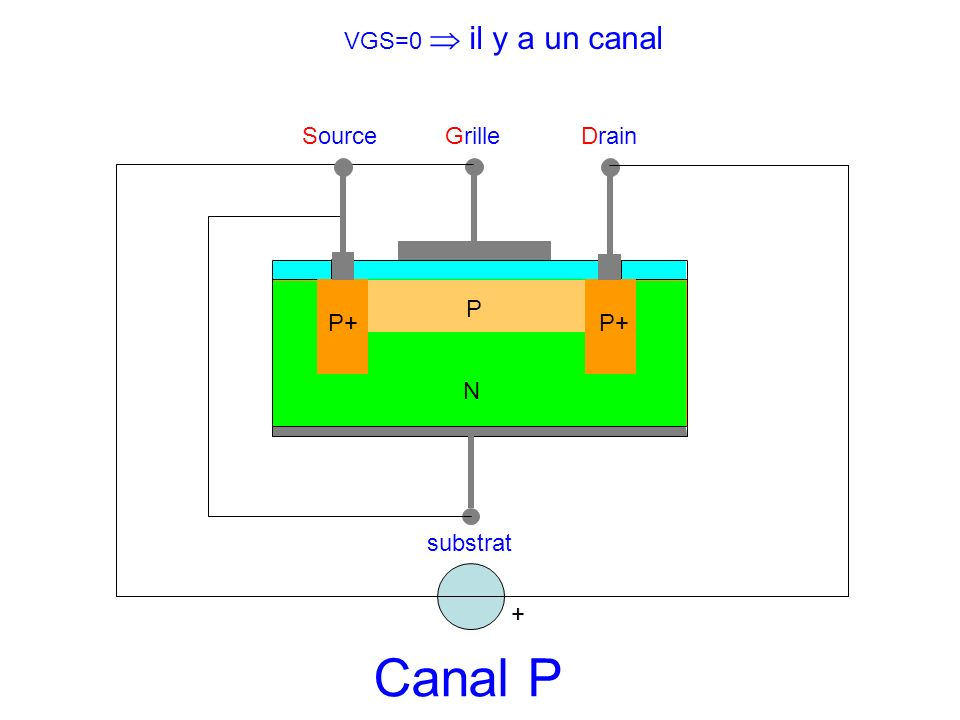 Canal P VGS=0  il y a un canal Source Grille Drain P P+ P+ N substrat