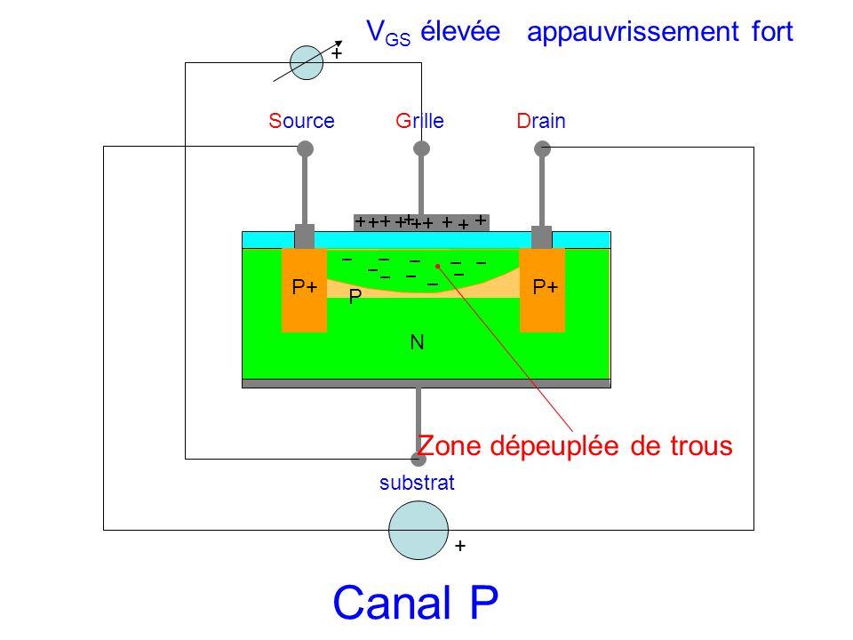 Canal P VGS élevée appauvrissement fort Zone dépeuplée de trous +