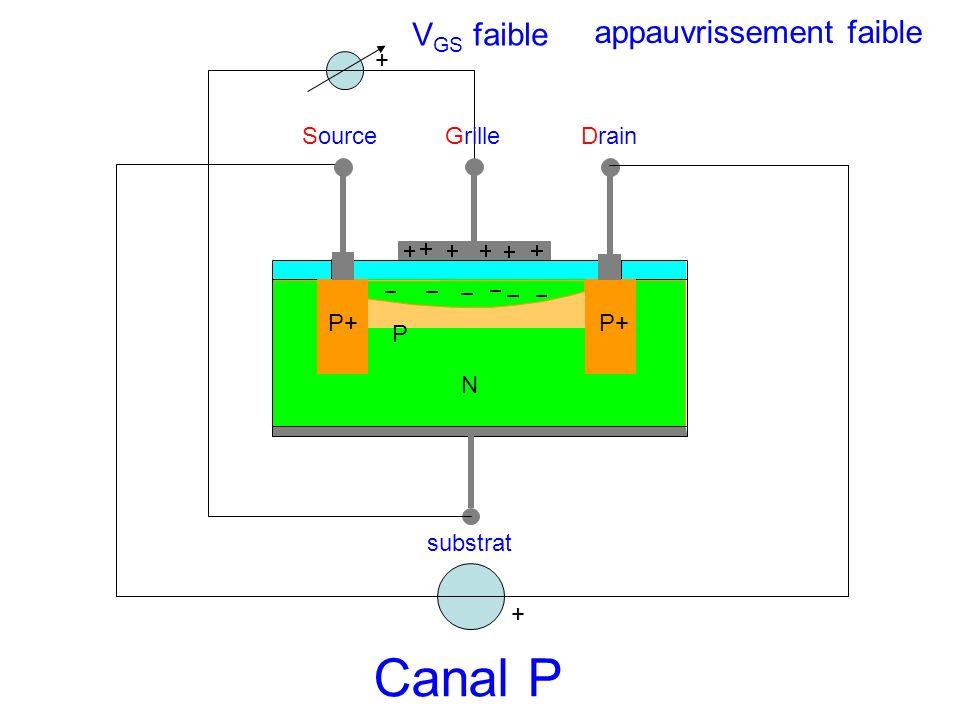 Canal P VGS faible appauvrissement faible + Source Grille Drain P+ P+