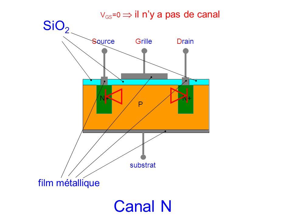 Canal N SiO2 film métallique VGS=0  il n'y a pas de canal Source