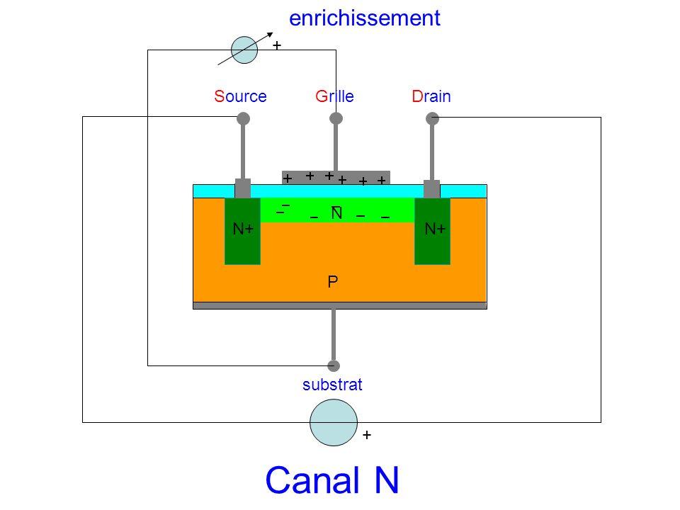 enrichissement + Source Grille Drain N N+ N+ P substrat + Canal N