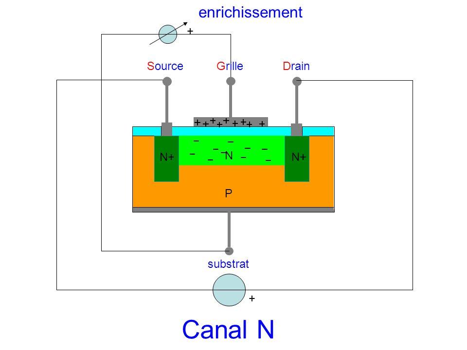 enrichissement + Source Grille Drain N+ N N+ P substrat + Canal N