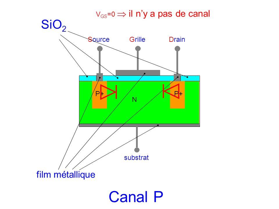 Canal P SiO2 film métallique VGS=0  il n'y a pas de canal Source