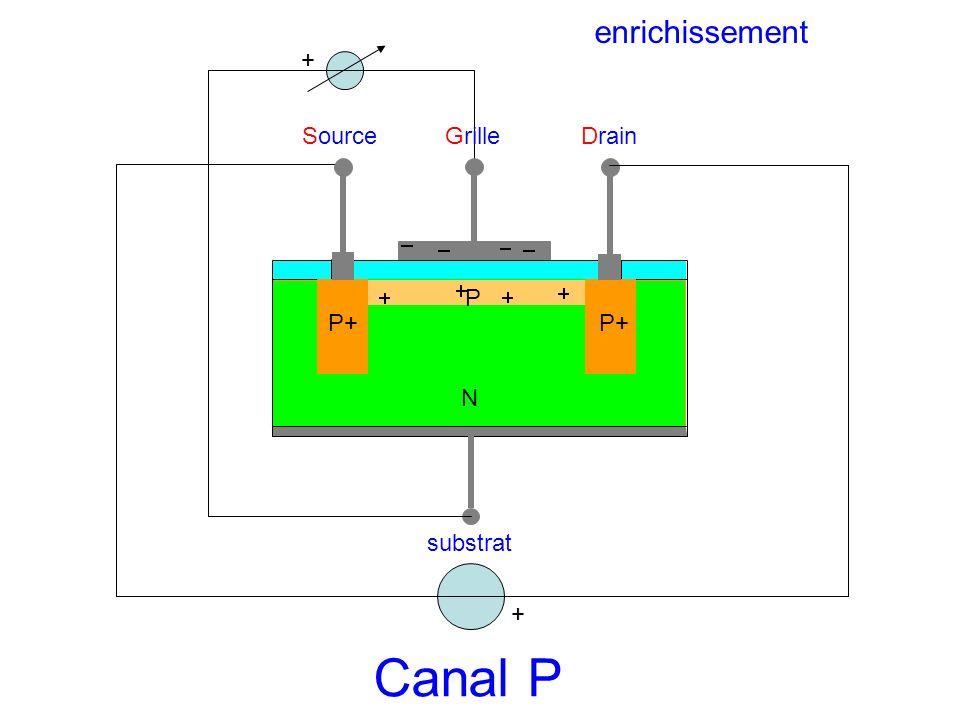 enrichissement + Source Grille Drain P P+ P+ N substrat + Canal P