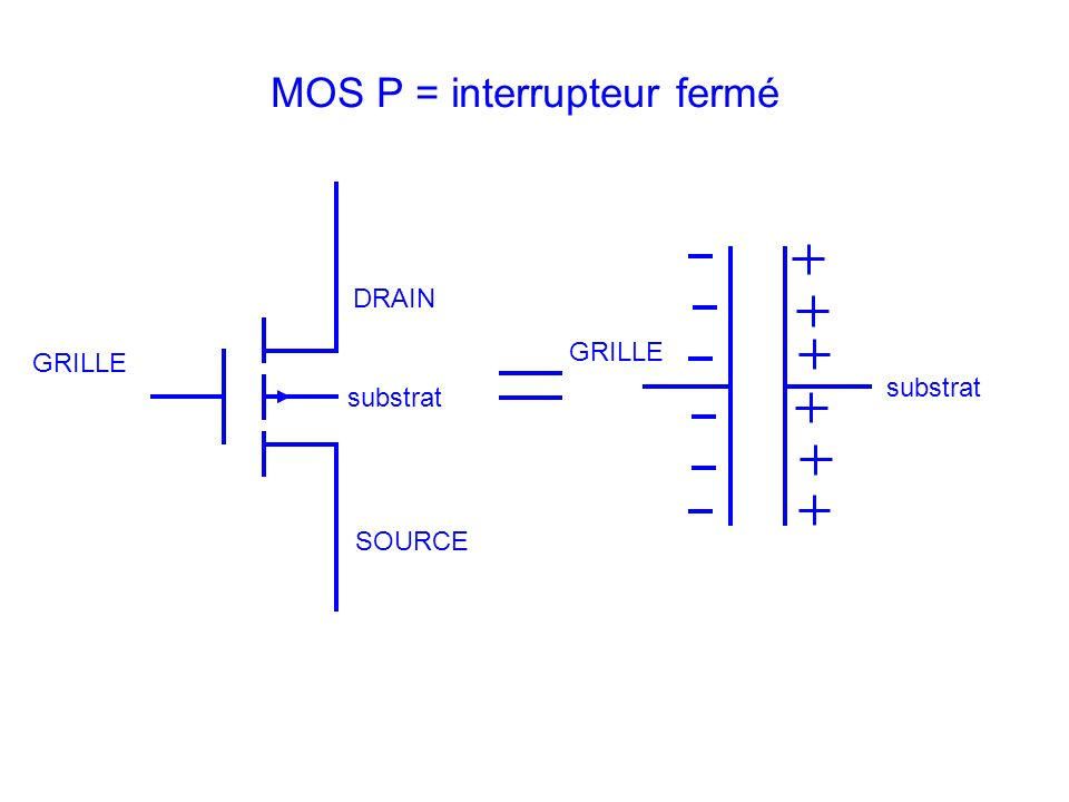 MOS P = interrupteur fermé