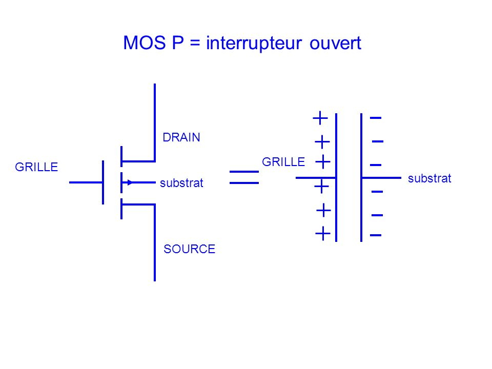 MOS P = interrupteur ouvert