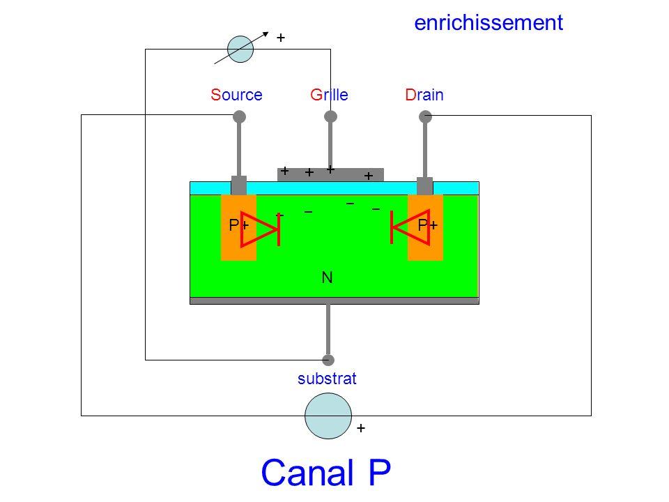 enrichissement + Source Grille Drain P+ P+ N substrat + Canal P