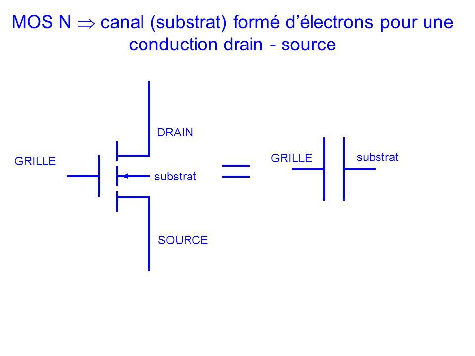 MOS N  canal (substrat) formé d'électrons pour une