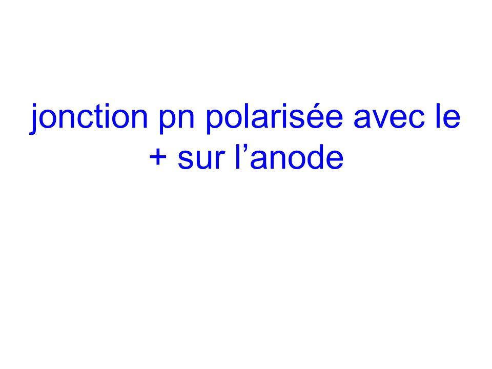 jonction pn polarisée avec le + sur l'anode