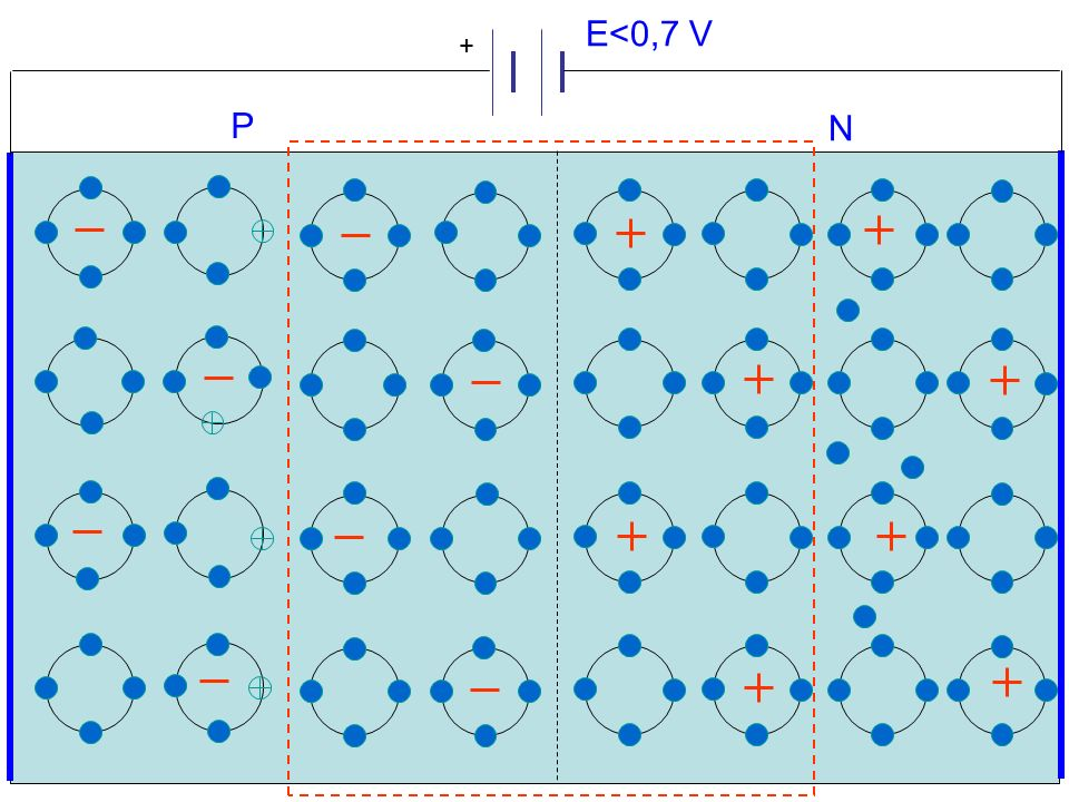 E<0,7 V + P N