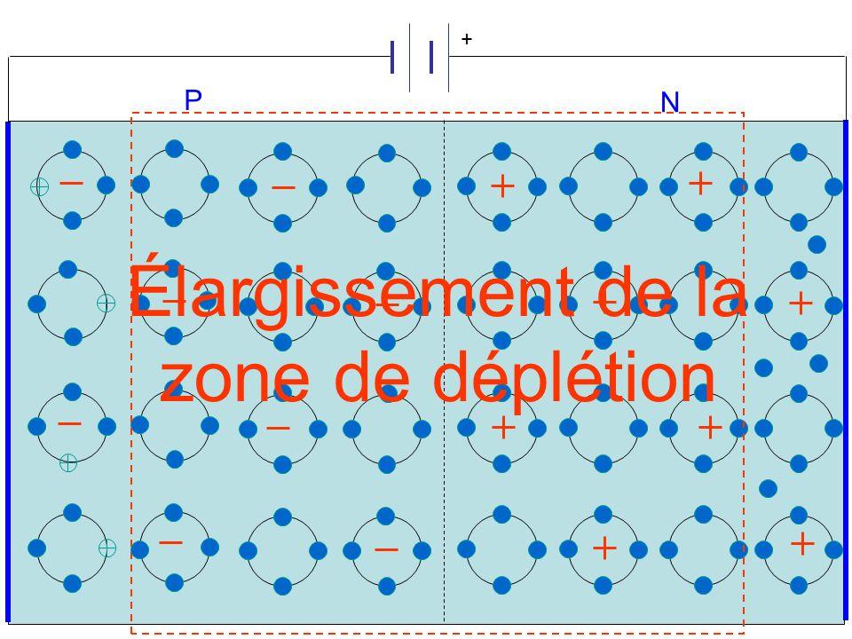 + P N Élargissement de la zone de déplétion