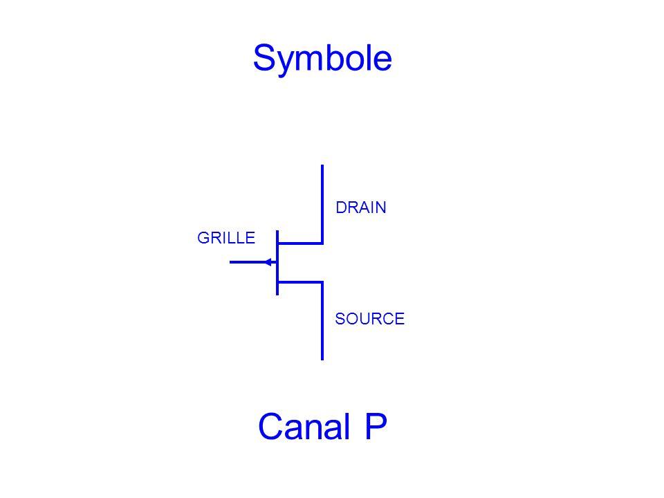Symbole DRAIN GRILLE SOURCE Canal P