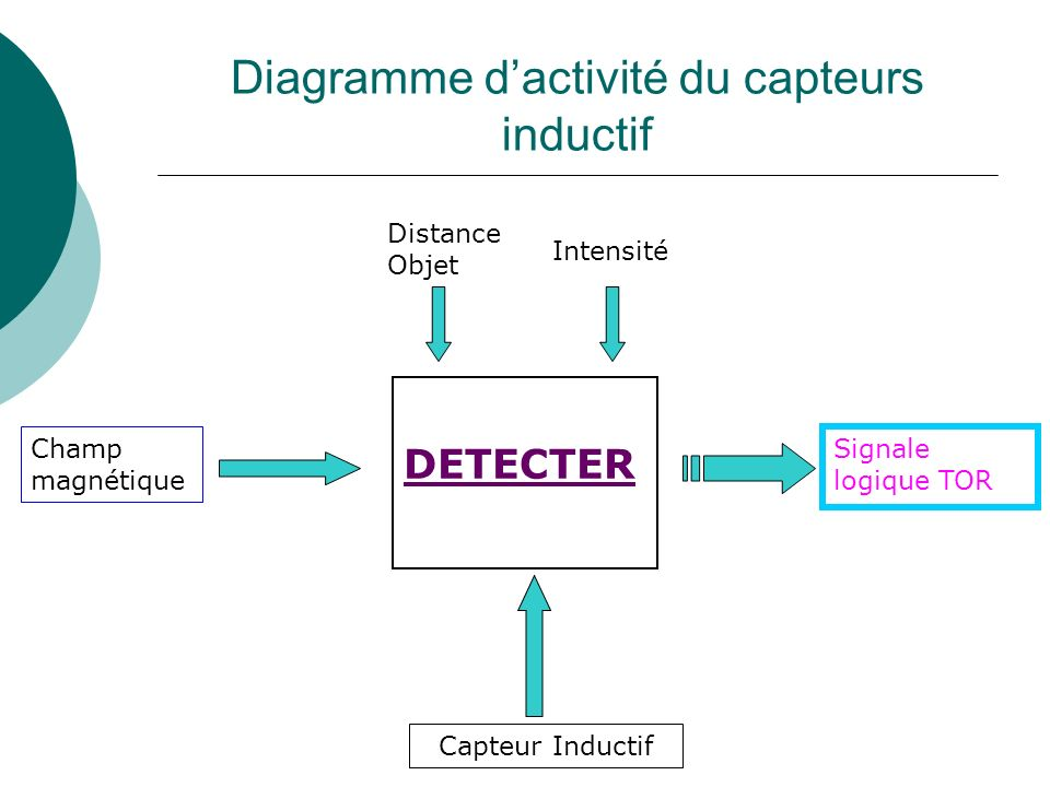 Diagramme d'activité du capteurs inductif