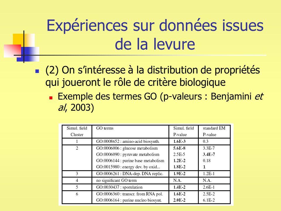 Expériences sur données issues de la levure
