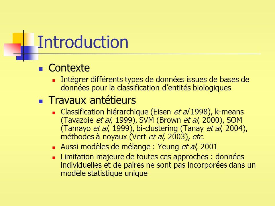 Introduction Contexte Travaux antétieurs