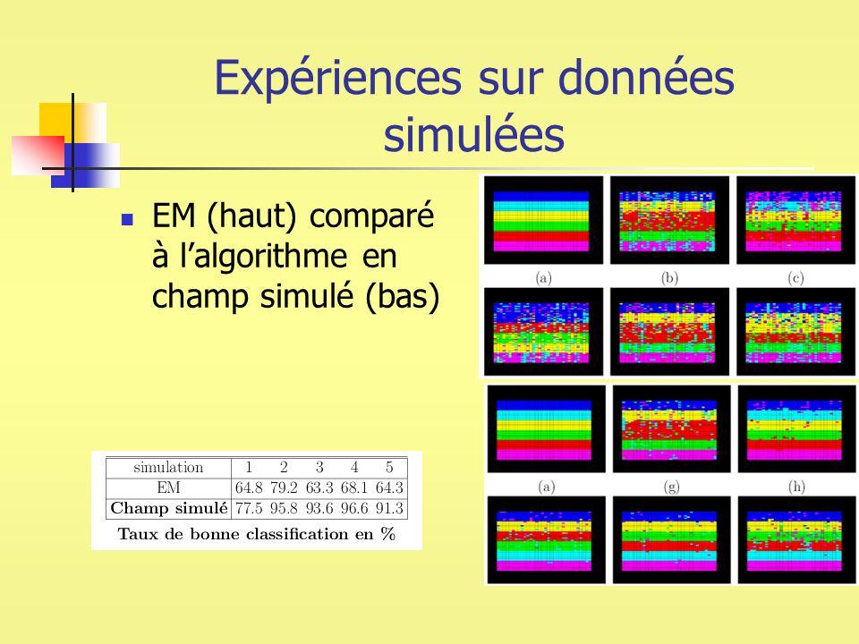 Expériences sur données simulées