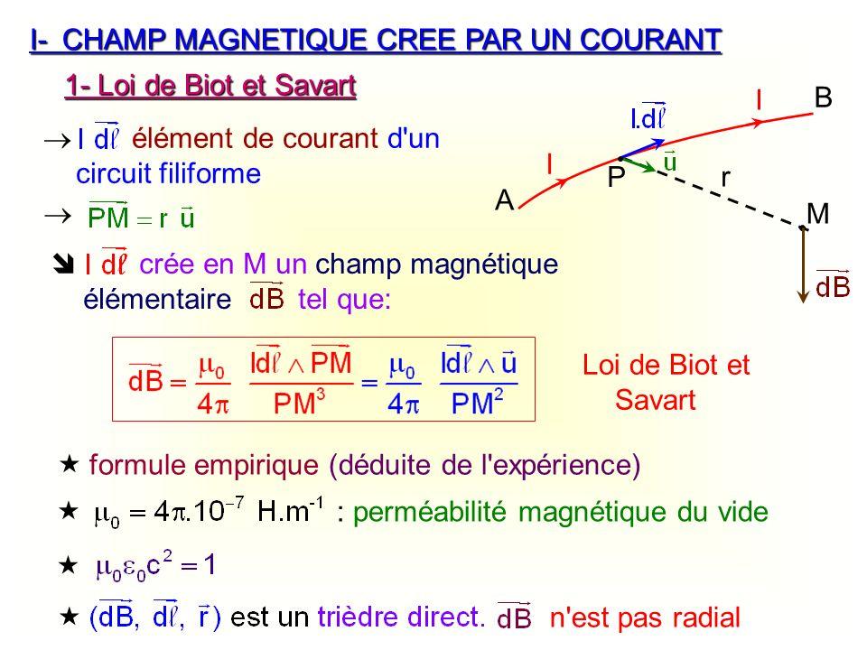 I- CHAMP MAGNETIQUE CREE PAR UN COURANT