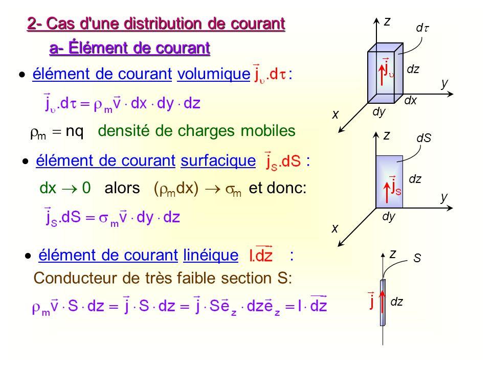 2- Cas d une distribution de courant