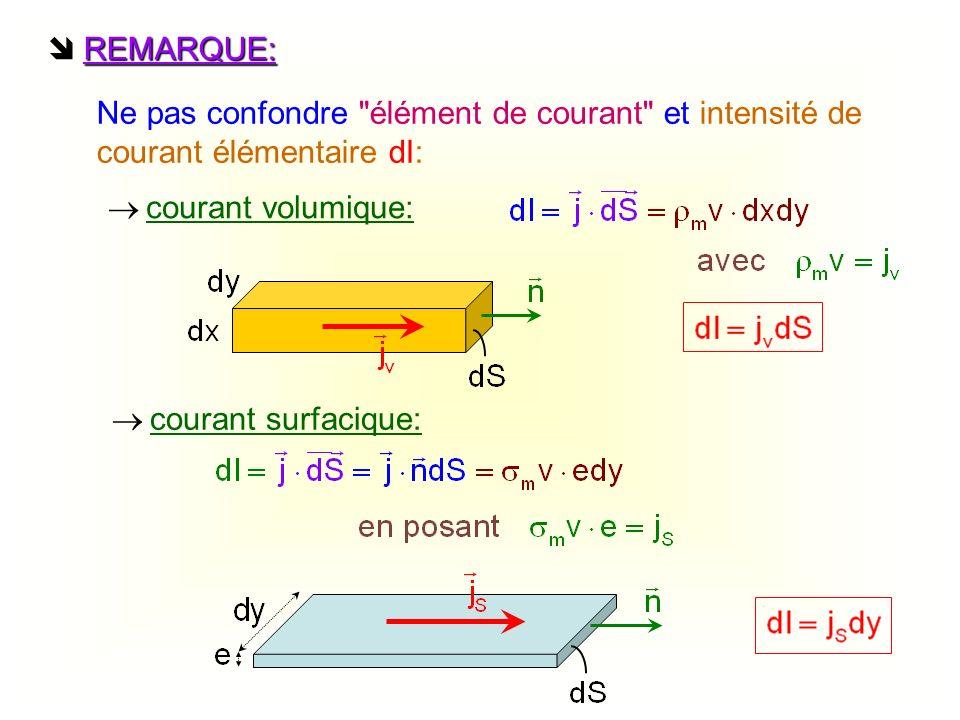  REMARQUE: Ne pas confondre élément de courant et intensité de courant élémentaire dI:  courant volumique: