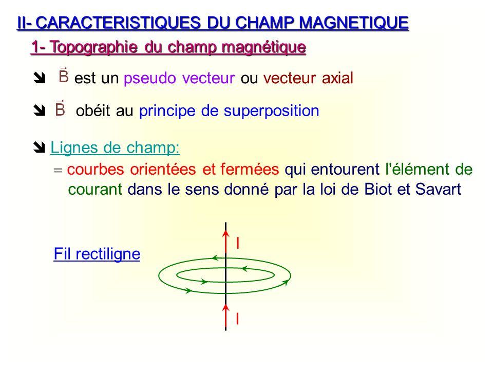 II- CARACTERISTIQUES DU CHAMP MAGNETIQUE