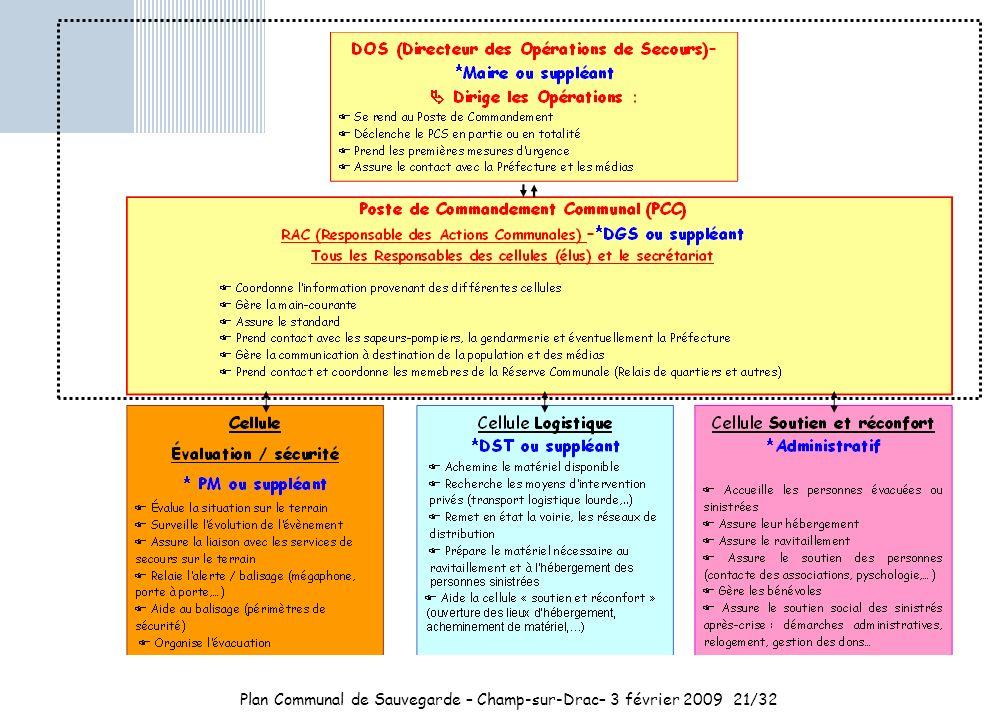Plan Communal de Sauvegarde – Champ-sur-Drac– 3 février 2009 21/32