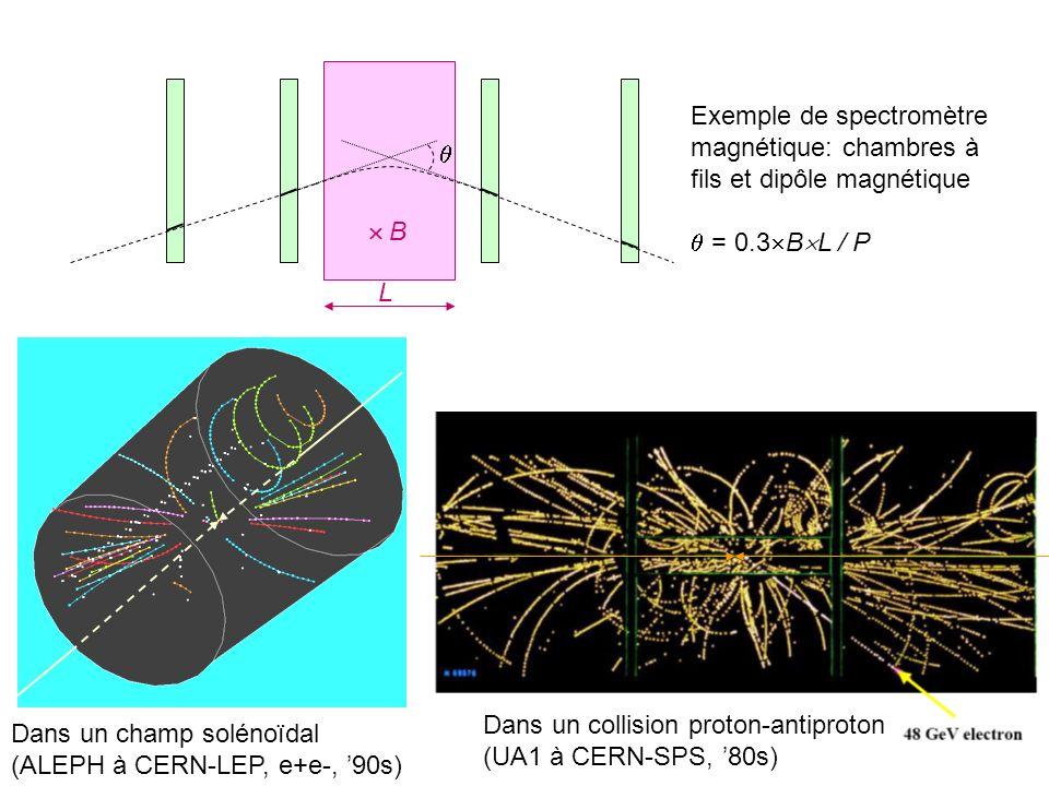 Exemple de spectromètre magnétique: chambres à fils et dipôle magnétique