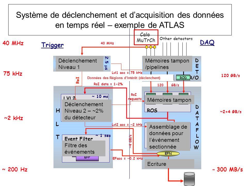 H L. T. D. A. F. O. W. 40 MHz. 75 kHz. ~2 kHz. ~ 200 Hz. 120 GB/s. ~ 300 MB/s. ~2+4 GB/s.