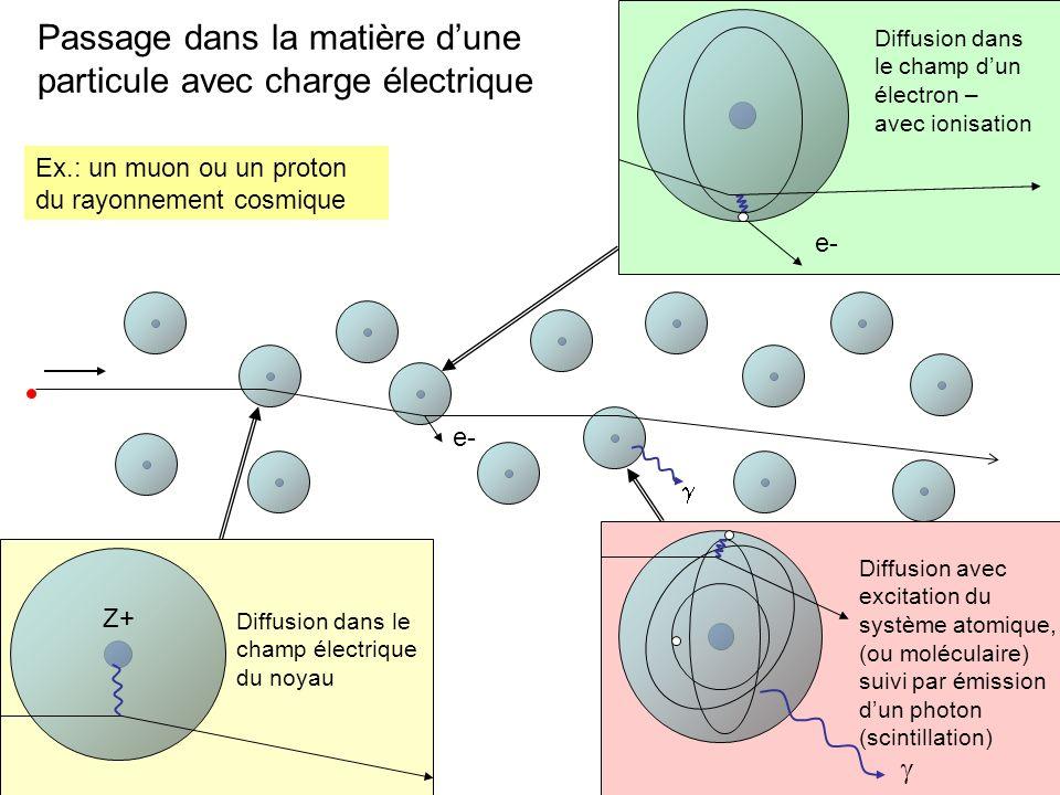 Passage dans la matière d'une particule avec charge électrique