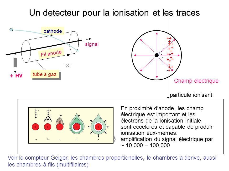 Un detecteur pour la ionisation et les traces