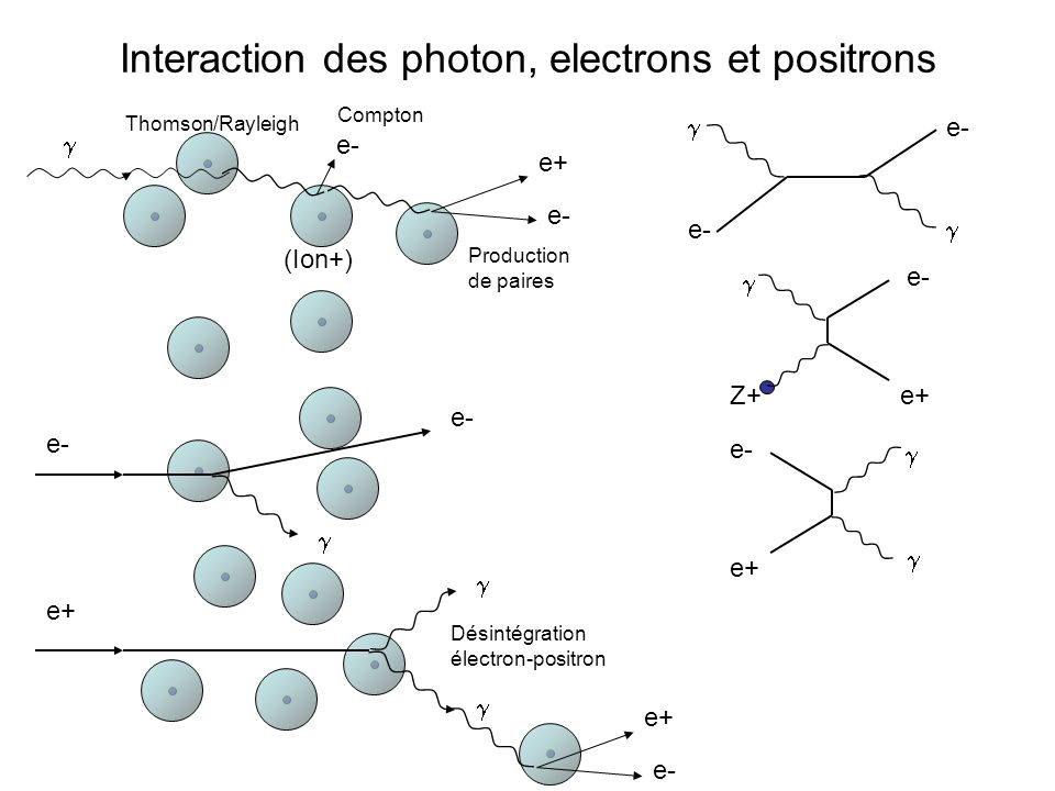 Interaction des photon, electrons et positrons