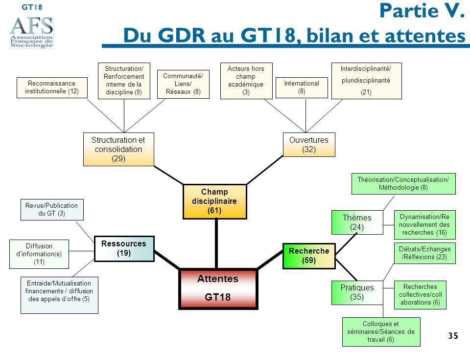 Partie V. Du GDR au GT18, bilan et attentes