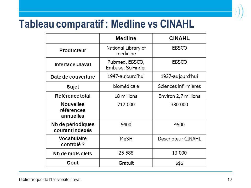 Tableau comparatif : Medline vs CINAHL