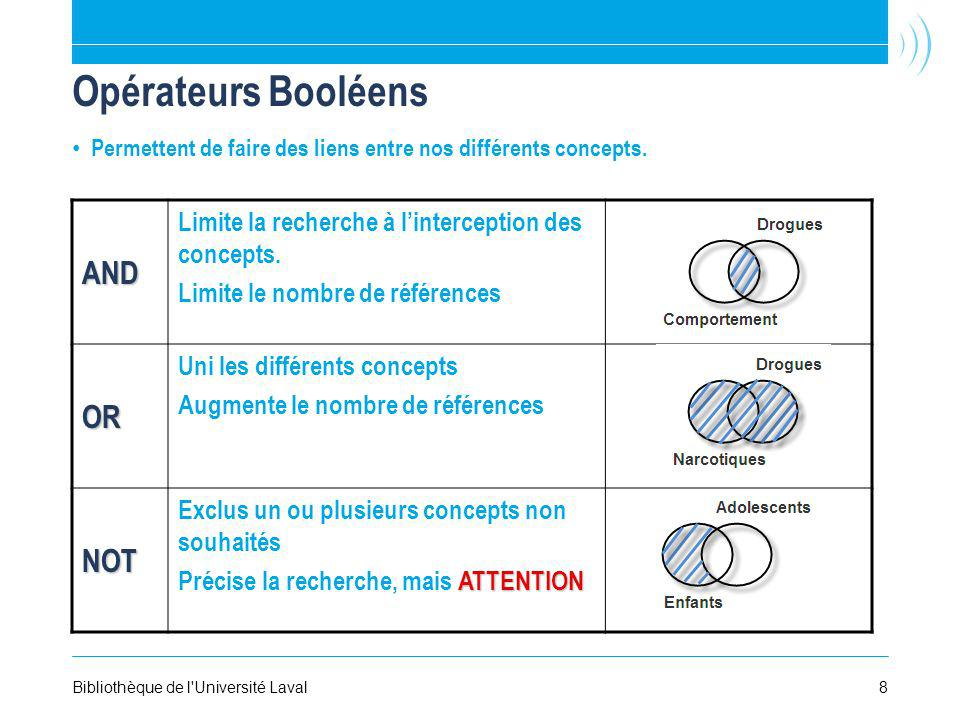 Opérateurs Booléens AND OR NOT