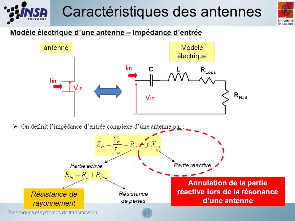 Annulation de la partie réactive lors de la résonance d'une antenne