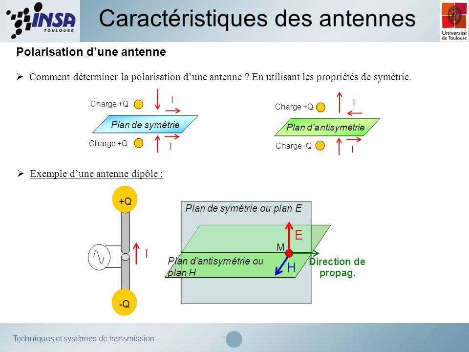 Caractéristiques des antennes